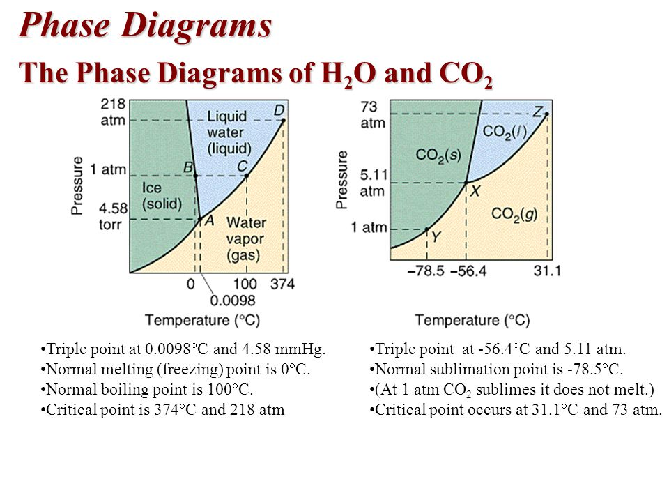 Phase Diagrams The Phase Diagrams of H 2 O and CO 2 Triple point at  C and 4.58 mmHg.