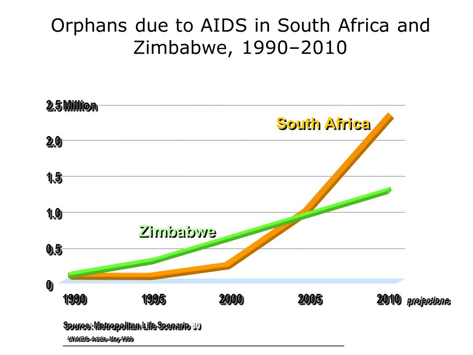 Orphans due to AIDS in South Africa and Zimbabwe, 1990–2010 Source: Metropolitan Life Scenario MillionMillion projectionsprojections Zimbabwe South Africa UNAIDS–Addis–May 1999