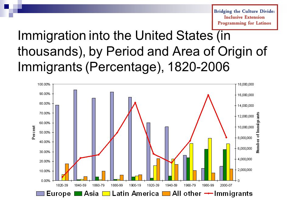 Immigration into the United States (in thousands), by Period and Area of Origin of Immigrants (Percentage),