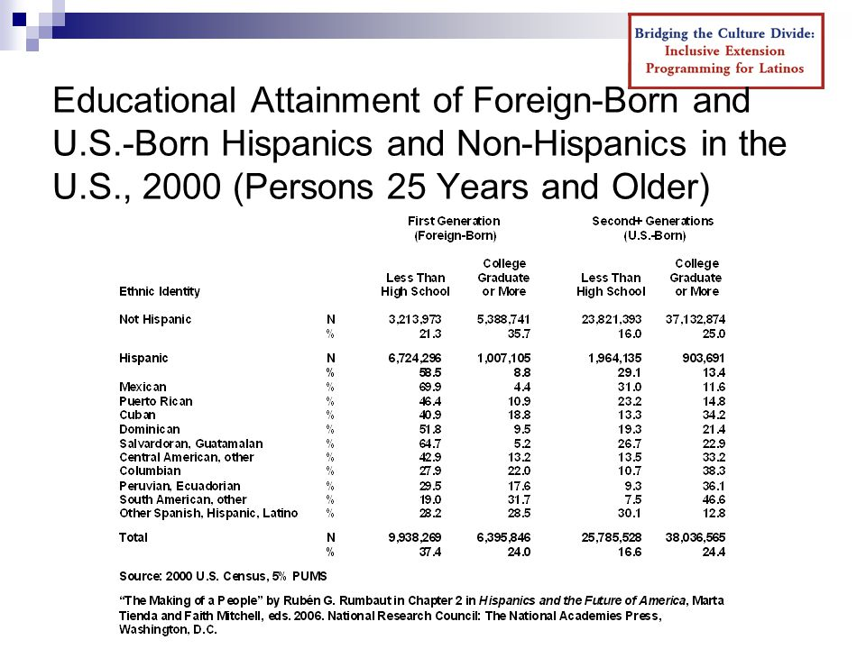 Educational Attainment of Foreign-Born and U.S.-Born Hispanics and Non-Hispanics in the U.S., 2000 (Persons 25 Years and Older)