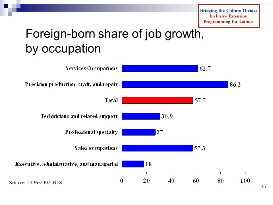 35 Foreign-born share of job growth, by occupation Source: , BLS