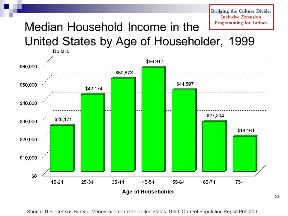 39 Median Household Income in the United States by Age of Householder, 1999 Source: U.S.