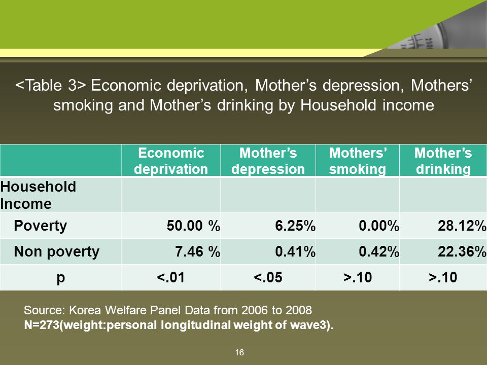 Economic deprivation Mother's depression Mothers' smoking Mother's drinking Household Income Poverty50.00 %6.25%0.00%28.12% Non poverty7.46 %0.41%0.42%22.36% p<.01<.05>.10 Economic deprivation, Mother's depression, Mothers' smoking and Mother's drinking by Household income Source: Korea Welfare Panel Data from 2006 to 2008 N=273(weight:personal longitudinal weight of wave3).