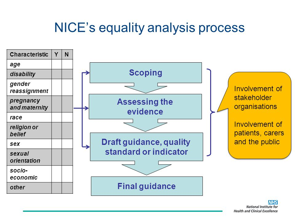 NICE's equality analysis process Assessing the evidence Scoping Draft guidance, quality standard or indicator Involvement of stakeholder organisations Involvement of patients, carers and the public Involvement of stakeholder organisations Involvement of patients, carers and the public Final guidance CharacteristicYN age disability gender reassignment pregnancy and maternity race religion or belief sex sexual orientation socio- economic other