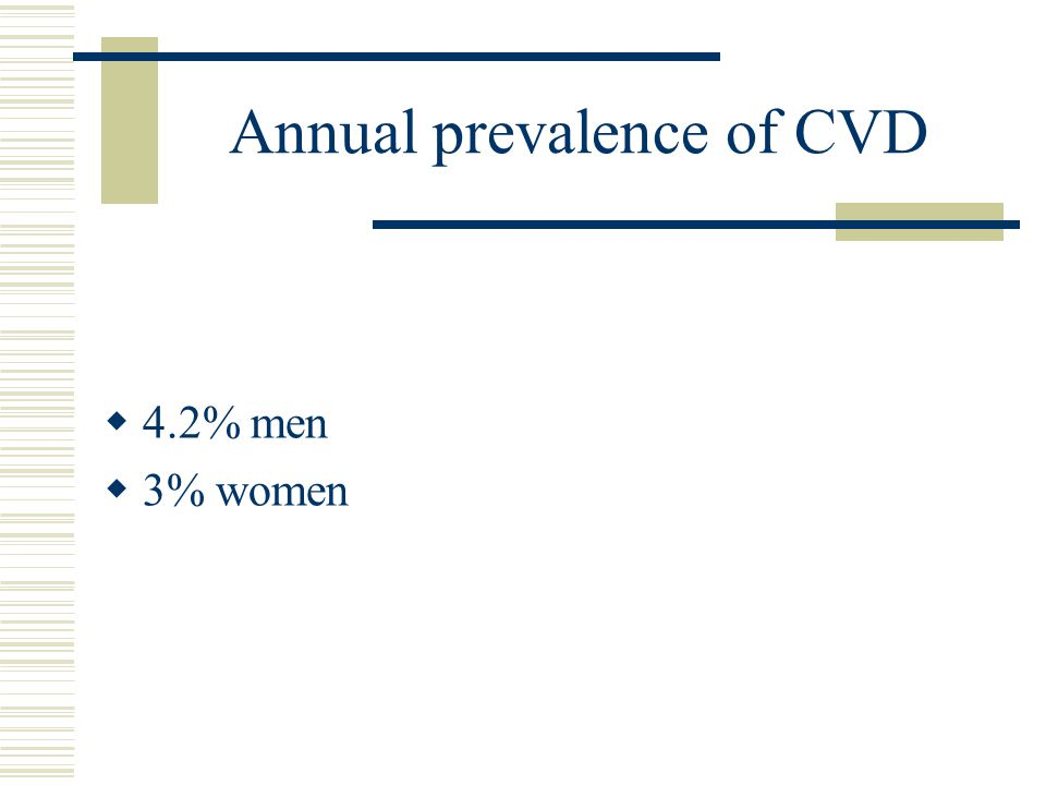 Annual prevalence of CVD  4.2% men  3% women