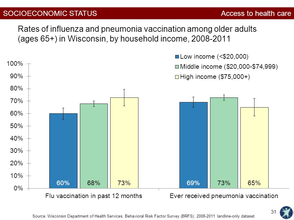 SOCIOECONOMIC STATUS Rates of influenza and pneumonia vaccination among older adults (ages 65+) in Wisconsin, by household income, Source: Wisconsin Department of Health Services, Behavioral Risk Factor Survey (BRFS); landline-only dataset.