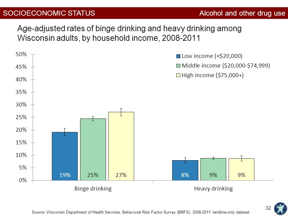 SOCIOECONOMIC STATUS Age-adjusted rates of binge drinking and heavy drinking among Wisconsin adults, by household income, Source: Wisconsin Department of Health Services, Behavioral Risk Factor Survey (BRFS); landline-only dataset.