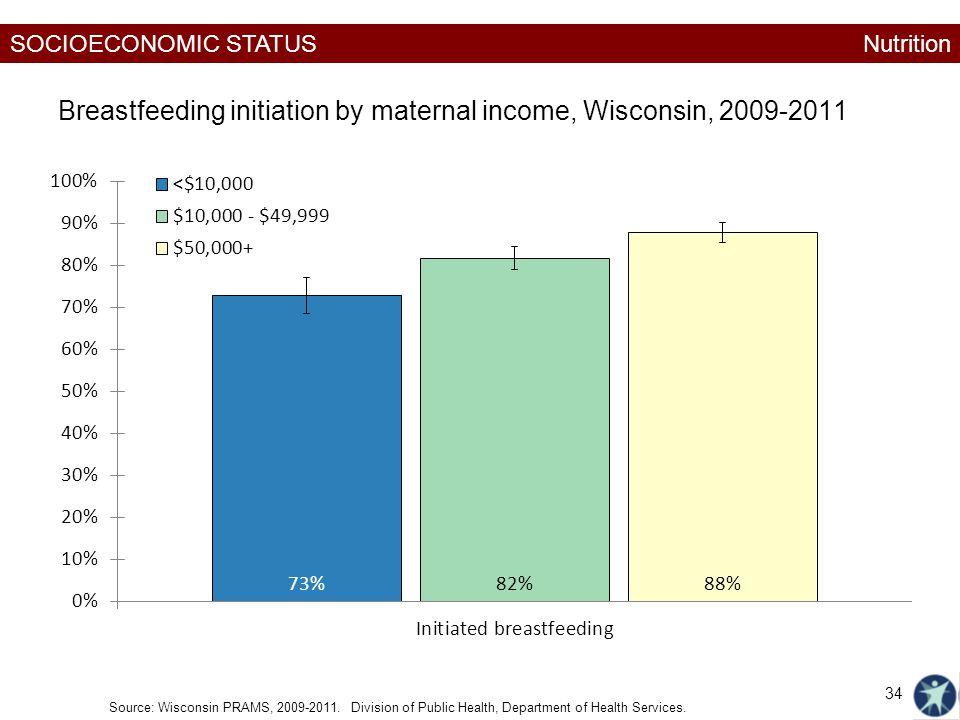 SOCIOECONOMIC STATUS Breastfeeding initiation by maternal income, Wisconsin, Source: Wisconsin PRAMS,