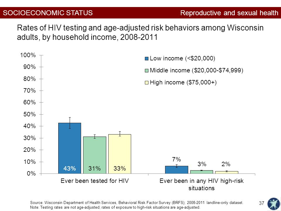 SOCIOECONOMIC STATUS Rates of HIV testing and age-adjusted risk behaviors among Wisconsin adults, by household income, Reproductive and sexual health Source: Wisconsin Department of Health Services, Behavioral Risk Factor Survey (BRFS); landline-only dataset.