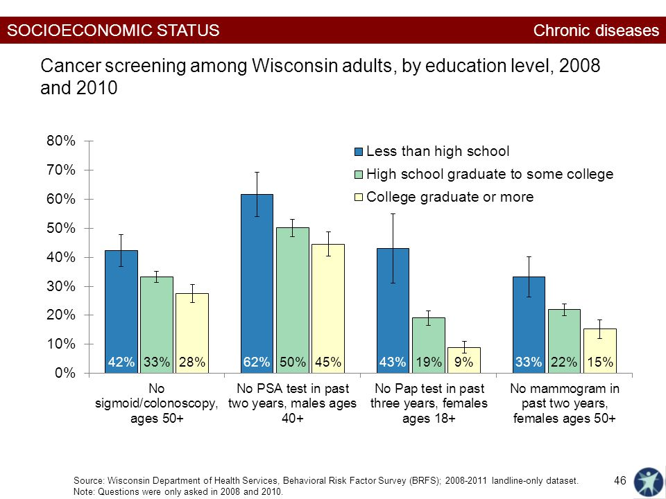 SOCIOECONOMIC STATUS Cancer screening among Wisconsin adults, by education level, 2008 and 2010 Source: Wisconsin Department of Health Services, Behavioral Risk Factor Survey (BRFS); landline-only dataset.