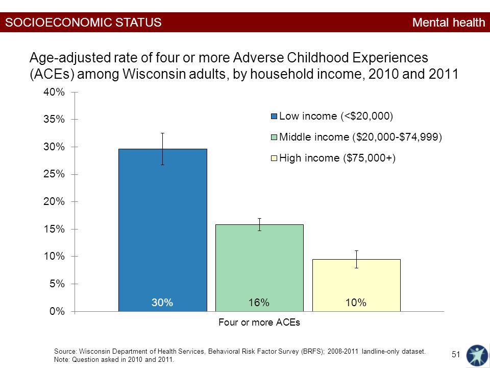 SOCIOECONOMIC STATUS Age-adjusted rate of four or more Adverse Childhood Experiences (ACEs) among Wisconsin adults, by household income, 2010 and 2011 Source: Wisconsin Department of Health Services, Behavioral Risk Factor Survey (BRFS); landline-only dataset.