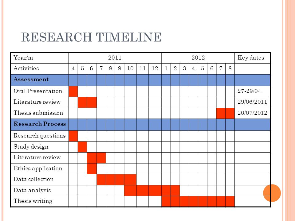 RESEARCH TIMELINE Year/m Key dates Activities Assessment Oral Presentation27-29/04 Literature review29/06/2011 Thesis submission20/07/2012 Research Process Research questions Study design Literature review Ethics application Data collection Data analysis Thesis writing