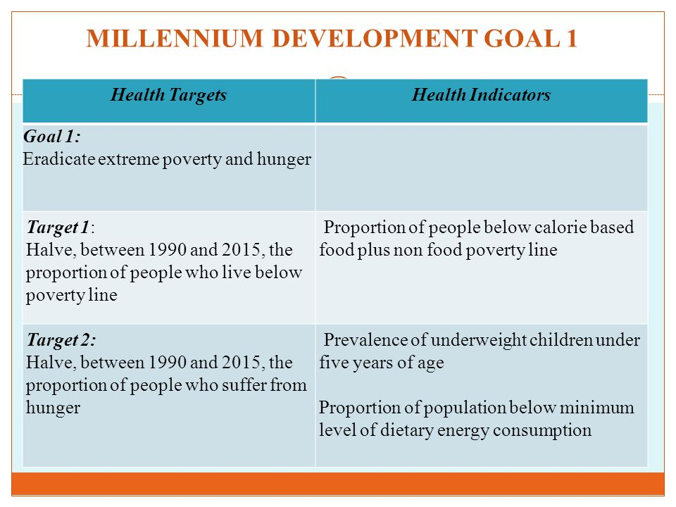 MILLENNIUM DEVELOPMENT GOAL 1 Health TargetsHealth Indicators Goal 1: Eradicate extreme poverty and hunger Target 1: Halve, between 1990 and 2015, the proportion of people who live below poverty line Proportion of people below calorie based food plus non food poverty line Target 2: Halve, between 1990 and 2015, the proportion of people who suffer from hunger Prevalence of underweight children under five years of age Proportion of population below minimum level of dietary energy consumption