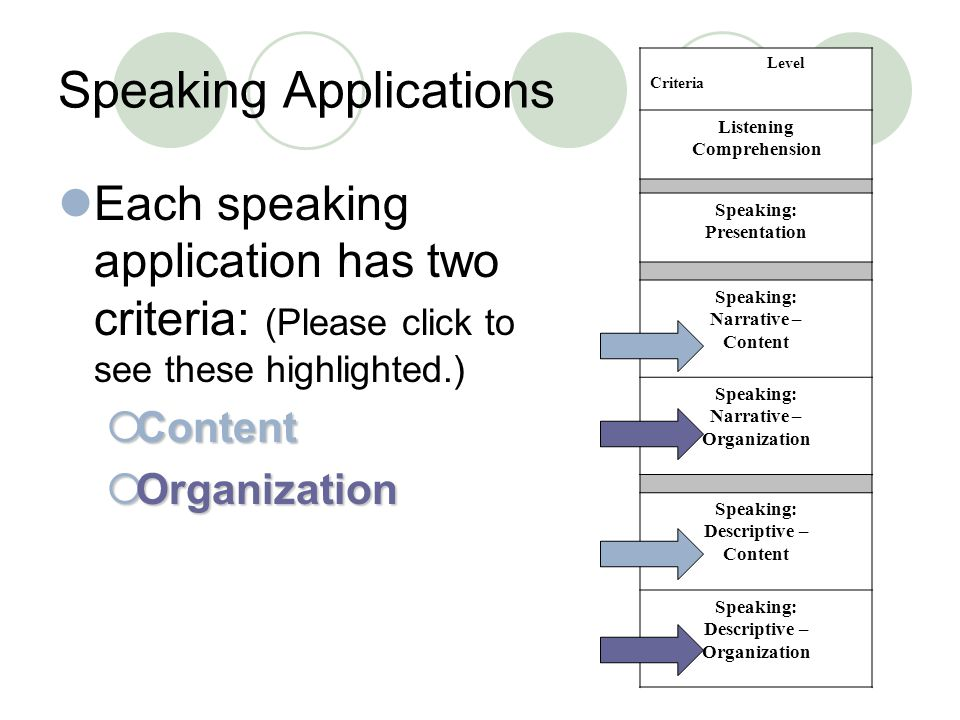 Speaking Applications Each speaking application has two criteria: (Please click to see these highlighted.)  Content  Organization Level Criteria Listening Comprehension Speaking: Presentation Speaking: Narrative – Content Speaking: Narrative – Organization Speaking: Descriptive – Content Speaking: Descriptive – Organization