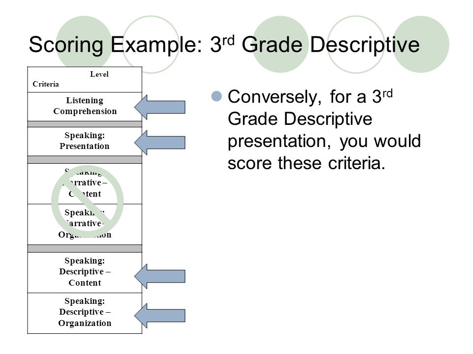 Scoring Example: 3 rd Grade Descriptive Conversely, for a 3 rd Grade Descriptive presentation, you would score these criteria.