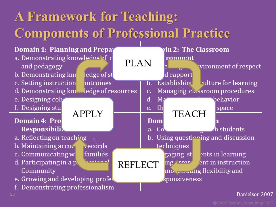 A Framework for Teaching: Components of Professional Practice Domain 4: Professional Responsibilities a.Reflecting on teaching b.Maintaining accurate records c.Communicating with families d.Participating in a professional Community e.Growing and developing professionally f.Demonstrating professionalism Domain 3: Instruction a.Communicating with students b.Using questioning and discussion techniques c.Engaging students in learning d.Using assessment in instruction e.Demonstrating flexibility and responsiveness Danielson 2007 Domain 1: Planning and Preparation a.Demonstrating knowledge of content and pedagogy b.Demonstrating knowledge of students c.Setting instructional outcomes d.Demonstrating knowledge of resources e.Designing coherent instruction f.Designing student assessments Domain 2: The Classroom Environment a.Creating an environment of respect and rapport b.Establishing a culture for learning c.Managing classroom procedures d.Managing student behavior e.Organizing physical space ©2009 McKay Consulting, LLC 15 PLANTEACHREFLECTAPPLY