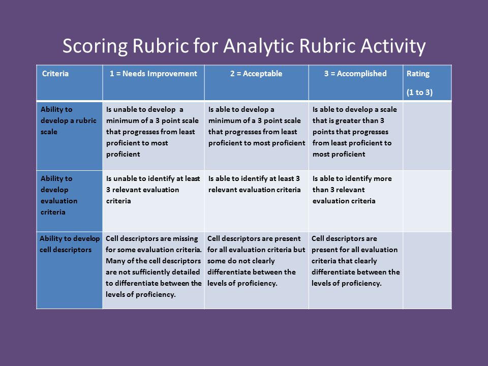 Scoring Rubric for Analytic Rubric Activity Criteria1 = Needs Improvement2 = Acceptable3 = Accomplished Rating (1 to 3) Ability to develop a rubric scale Is unable to develop a minimum of a 3 point scale that progresses from least proficient to most proficient Is able to develop a minimum of a 3 point scale that progresses from least proficient to most proficient Is able to develop a scale that is greater than 3 points that progresses from least proficient to most proficient Ability to develop evaluation criteria Is unable to identify at least 3 relevant evaluation criteria Is able to identify at least 3 relevant evaluation criteria Is able to identify more than 3 relevant evaluation criteria Ability to develop cell descriptors Cell descriptors are missing for some evaluation criteria.