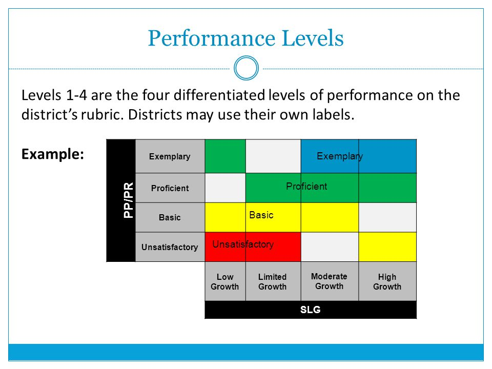 Performance Levels Levels 1-4 are the four differentiated levels of performance on the district's rubric.