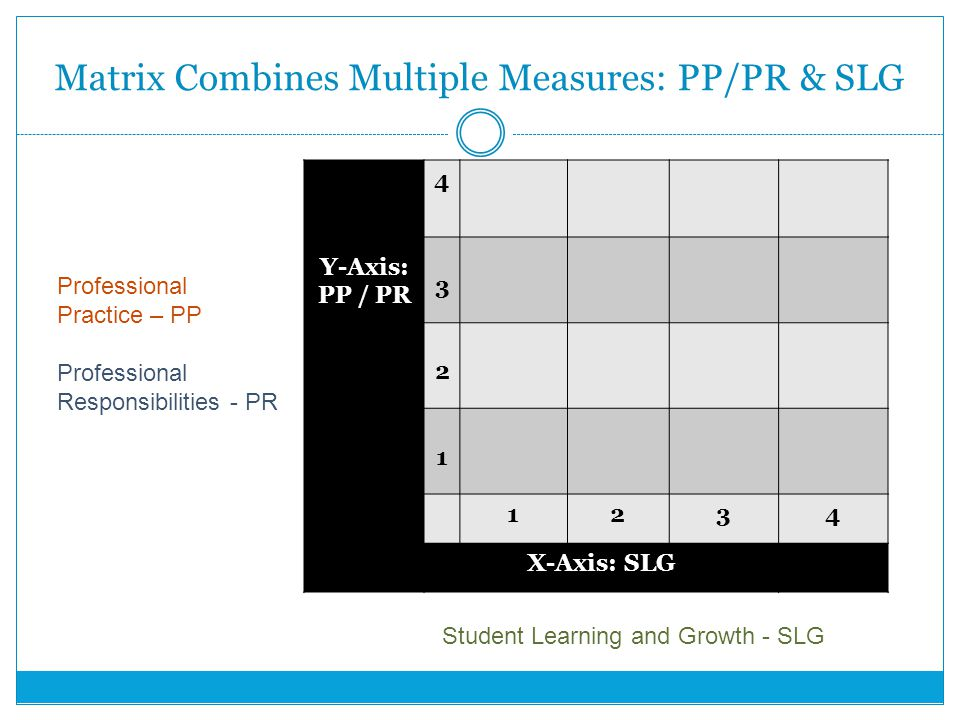 Matrix Combines Multiple Measures: PP/PR & SLG Y-Axis: PP / PR X-Axis: SLG Professional Practice – PP Professional Responsibilities - PR Student Learning and Growth - SLG