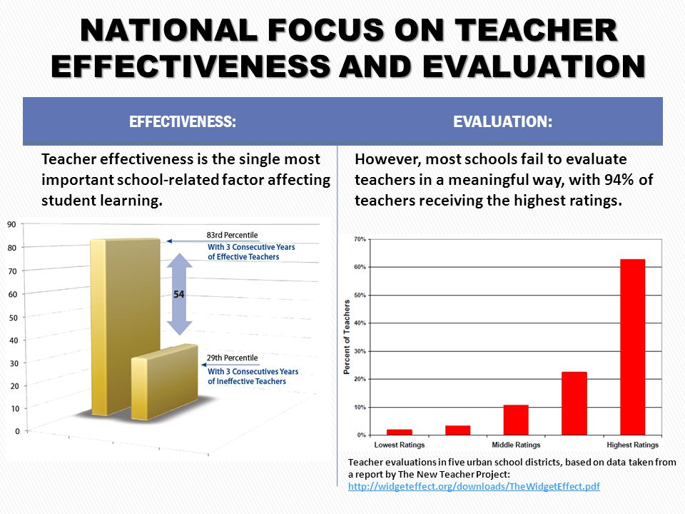NATIONAL FOCUS ON TEACHER EFFECTIVENESS AND EVALUATION EFFECTIVENESS: Teacher effectiveness is the single most important school-related factor affecting student learning.