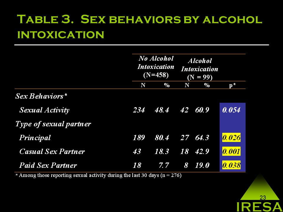 23 Table 3. Sex behaviors by alcohol intoxication