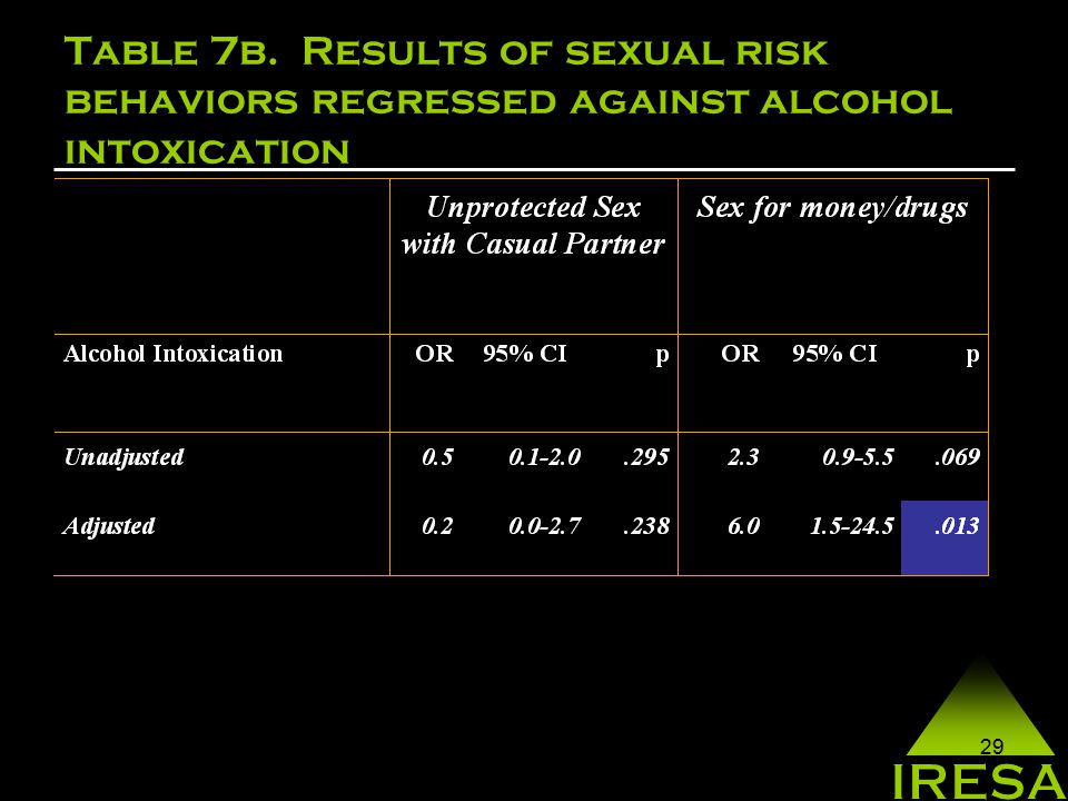 29 Table 7b. Results of sexual risk behaviors regressed against alcohol intoxication