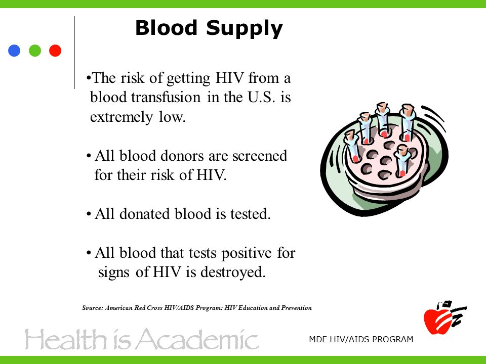 Blood Supply The risk of getting HIV from a blood transfusion in the U.S.