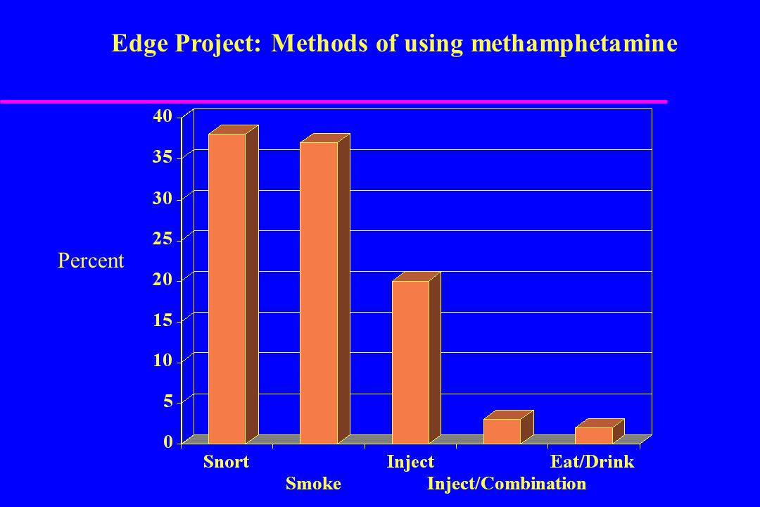 Edge Project: Methods of using methamphetamine Percent Smoke Inject/Combination