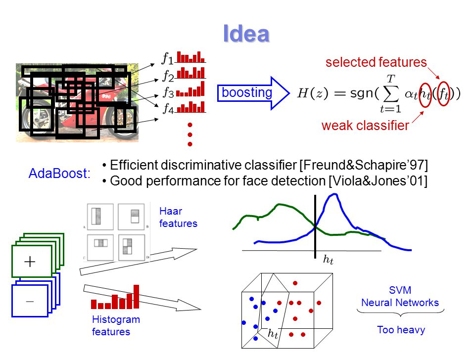 Efficient discriminative classifier [Freund&Schapire'97] Good performance for face detection [Viola&Jones'01] Idea boosting selected features weak classifier AdaBoost: Haar features Histogram features SVM Neural Networks Too heavy
