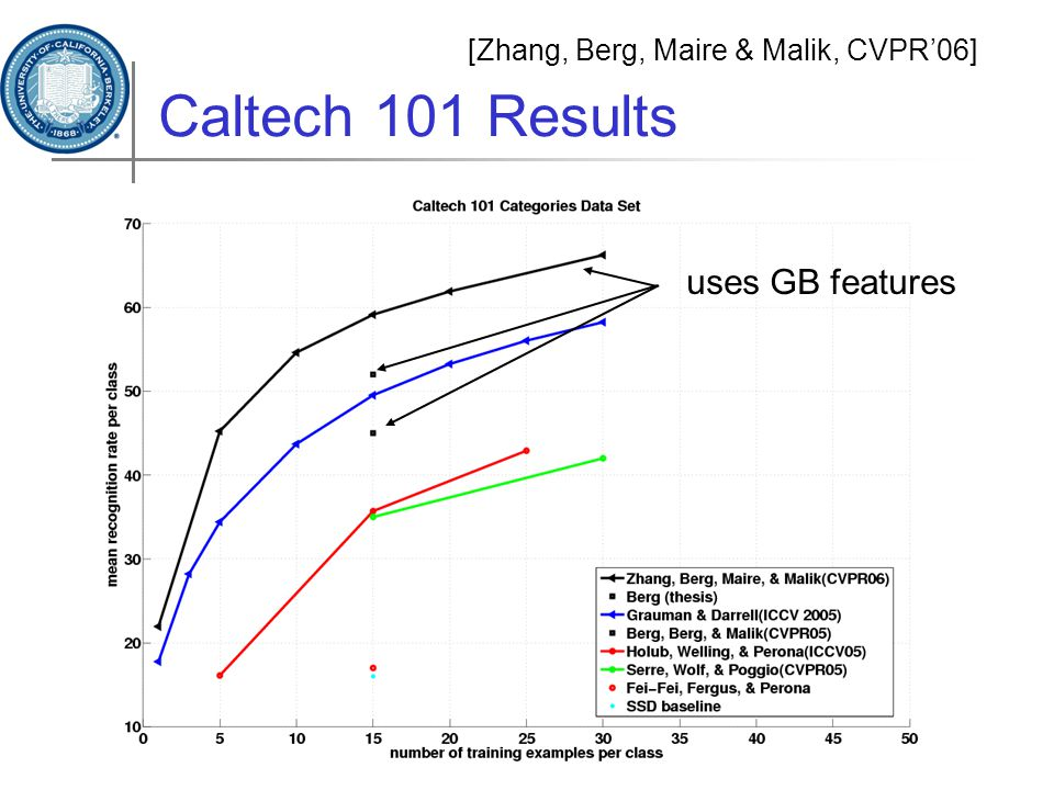 Caltech 101 Results [Zhang, Berg, Maire & Malik, CVPR'06] uses GB features