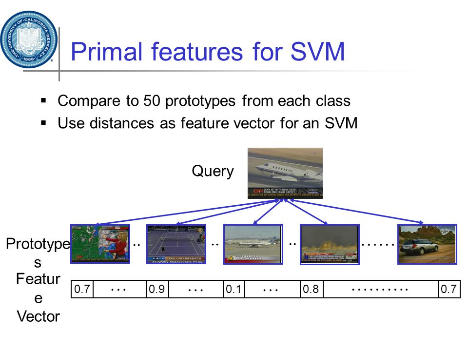 Primal features for SVM  Compare to 50 prototypes from each class  Use distances as feature vector for an SVM ……..