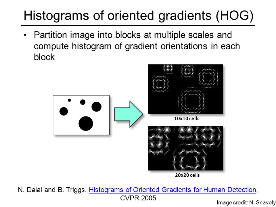 Histograms of oriented gradients (HOG) Partition image into blocks at multiple scales and compute histogram of gradient orientations in each block N.