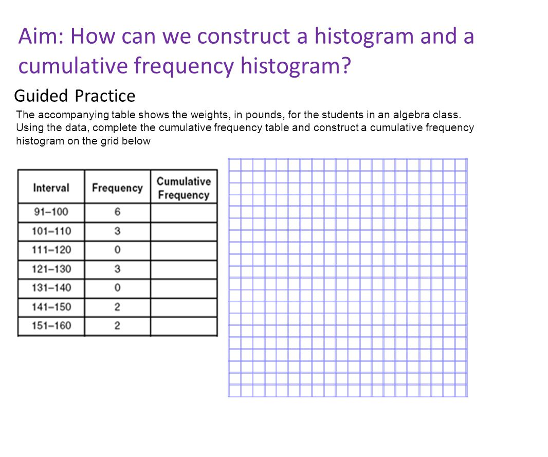 Aim: How Can We Construct A Histogram And A Cumulative Frequency Histogram