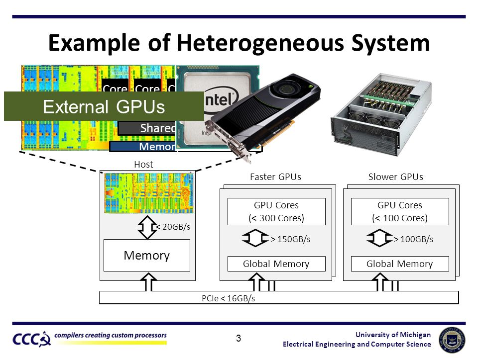 University of Michigan Electrical Engineering and Computer Science Host Multi Core CPU (4-16 cores) Memory < 20GB/s GPU Cores (> 16 cores) Example of Heterogeneous System 3 Faster GPUs > 150GB/s GPU Cores (< 300 Cores) Global Memory Slower GPUs > 100GB/s GPU Cores (< 100 Cores) Global Memory PCIe < 16GB/s GPU Core Memory Controller Shared L3 External GPUs
