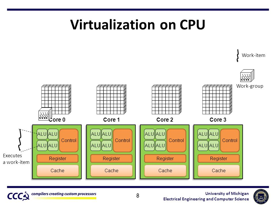 University of Michigan Electrical Engineering and Computer Science Virtualization on CPU 8 Executes a work-item Core 0 Cache Control Register Core 1Core 3 ALU Cache Control Register ALU Cache Control Register ALU Work-item Work-group Core 2 ALU Cache Control Register ALU