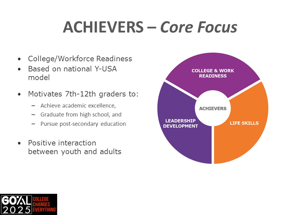 ACHIEVERS – Core Focus College/Workforce Readiness Based on national Y-USA model Motivates 7th-12th graders to: – Achieve academic excellence, – Graduate from high school, and – Pursue post-secondary education Positive interaction between youth and adults