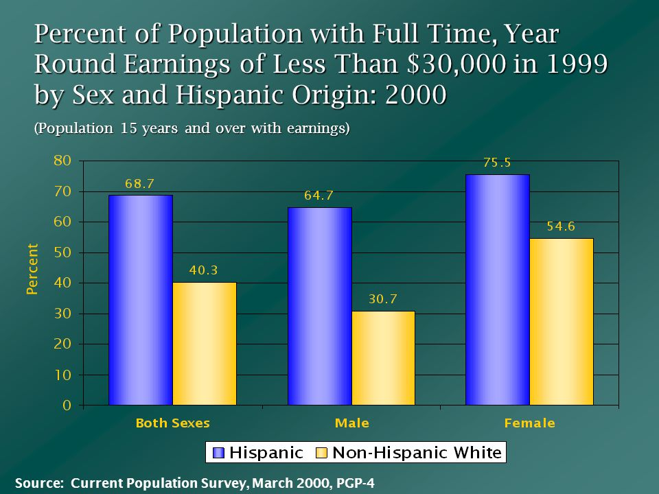 Percent of Population with Full Time, Year Round Earnings of Less Than $30,000 in 1999 by Sex and Hispanic Origin: 2000 (Population 15 years and over with earnings) Percent Source: Current Population Survey, March 2000, PGP-4