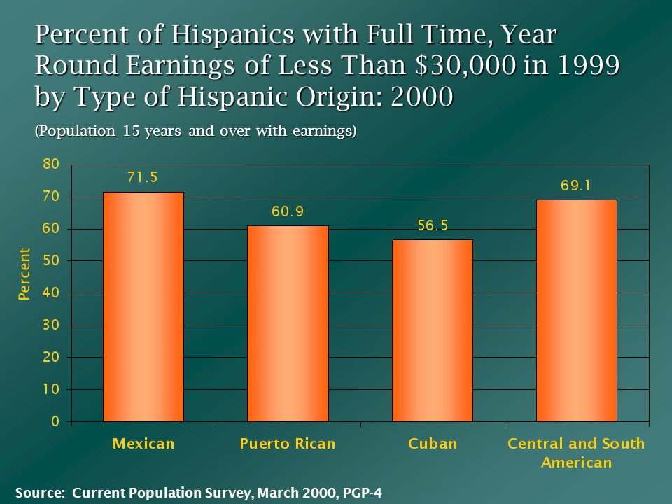 Percent of Hispanics with Full Time, Year Round Earnings of Less Than $30,000 in 1999 by Type of Hispanic Origin: 2000 (Population 15 years and over with earnings) Percent Source: Current Population Survey, March 2000, PGP-4