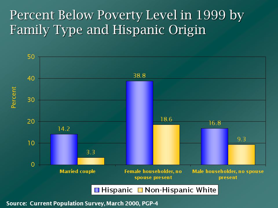 Percent Below Poverty Level in 1999 by Family Type and Hispanic Origin Percent Source: Current Population Survey, March 2000, PGP-4
