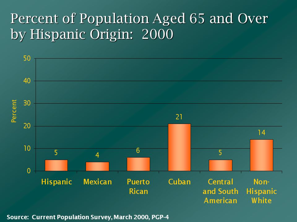 Percent of Population Aged 65 and Over by Hispanic Origin: 2000 Percent Source: Current Population Survey, March 2000, PGP-4