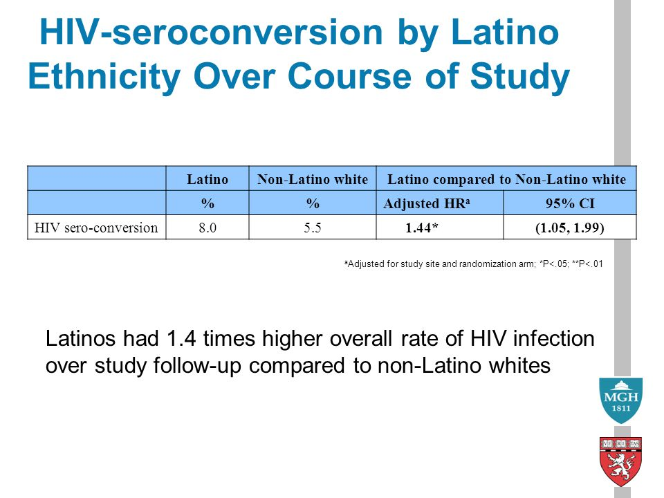 HIV-seroconversion by Latino Ethnicity Over Course of Study LatinoNon-Latino whiteLatino compared to Non-Latino white %Adjusted HR a 95% CI HIV sero-conversion *(1.05, 1.99) Latinos had 1.4 times higher overall rate of HIV infection over study follow-up compared to non-Latino whites a Adjusted for study site and randomization arm; *P<.05; **P<.01