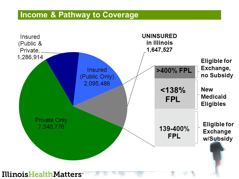 Eligible for Exchange, no Subsidy New Medicaid Eligibles Eligible for Exchange w/Subsidy Income & Pathway to Coverage