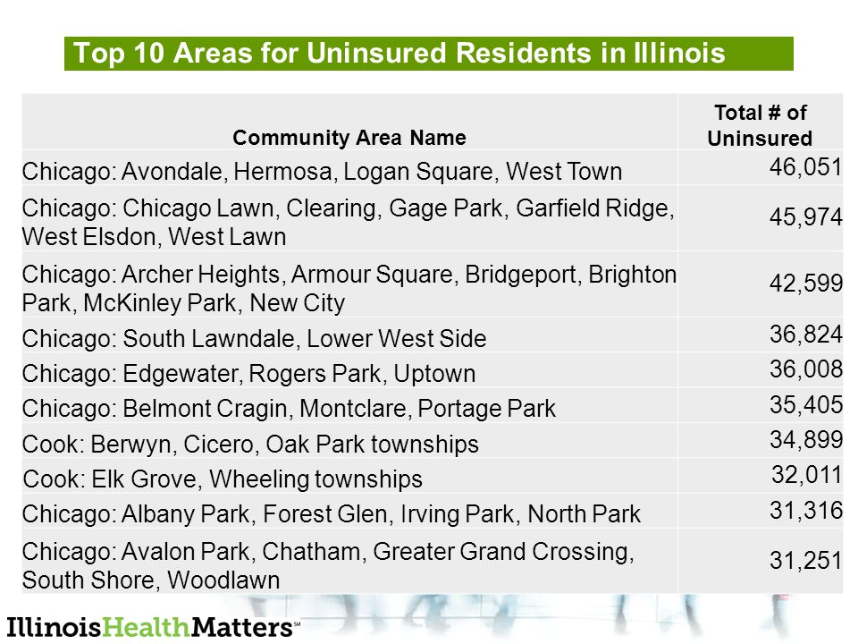 Community Area Name Total # of Uninsured Chicago: Avondale, Hermosa, Logan Square, West Town 46,051 Chicago: Chicago Lawn, Clearing, Gage Park, Garfield Ridge, West Elsdon, West Lawn 45,974 Chicago: Archer Heights, Armour Square, Bridgeport, Brighton Park, McKinley Park, New City 42,599 Chicago: South Lawndale, Lower West Side 36,824 Chicago: Edgewater, Rogers Park, Uptown 36,008 Chicago: Belmont Cragin, Montclare, Portage Park 35,405 Cook: Berwyn, Cicero, Oak Park townships 34,899 Cook: Elk Grove, Wheeling townships 32,011 Chicago: Albany Park, Forest Glen, Irving Park, North Park 31,316 Chicago: Avalon Park, Chatham, Greater Grand Crossing, South Shore, Woodlawn 31,251 Top 10 Areas for Uninsured Residents in Illinois