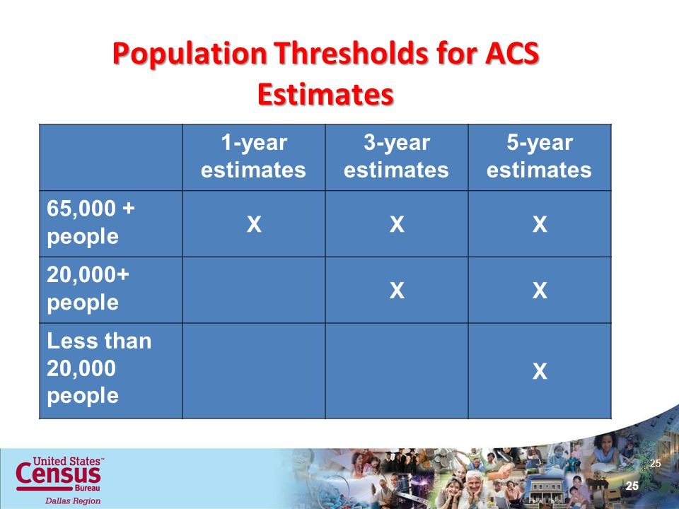 25 Population Thresholds for ACS Estimates 1-year estimates 3-year estimates 5-year estimates 65,000 + people XXX 20,000+ people XX Less than 20,000 people X