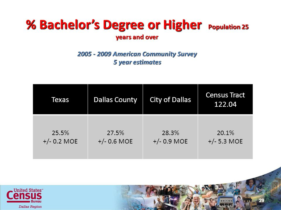 % Bachelor's Degree or Higher Population 25 years and over American Community Survey 5 year estimates TexasDallas CountyCity of Dallas Census Tract % +/- 0.2 MOE 27.5% +/- 0.6 MOE 28.3% +/- 0.9 MOE 20.1% +/- 5.3 MOE MOE … Margin of Error 29