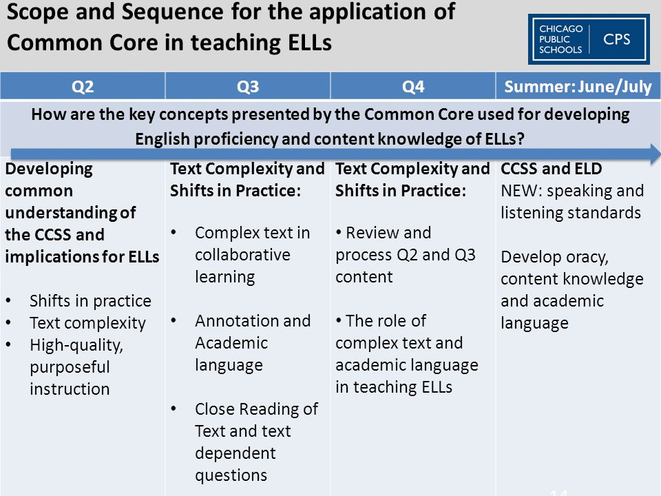 Scope and Sequence for the application of Common Core in teaching ELLs Q2Q3Q4Summer: June/July How are the key concepts presented by the Common Core used for developing English proficiency and content knowledge of ELLs.