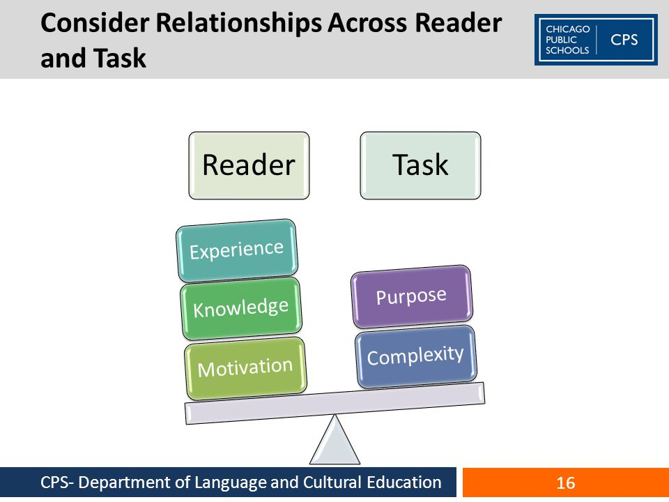 Consider Relationships Across Reader and Task CPS- Department of Language and Cultural Education 16 ReaderTask MotivationKnowledgeExperienceComplexityPurpose