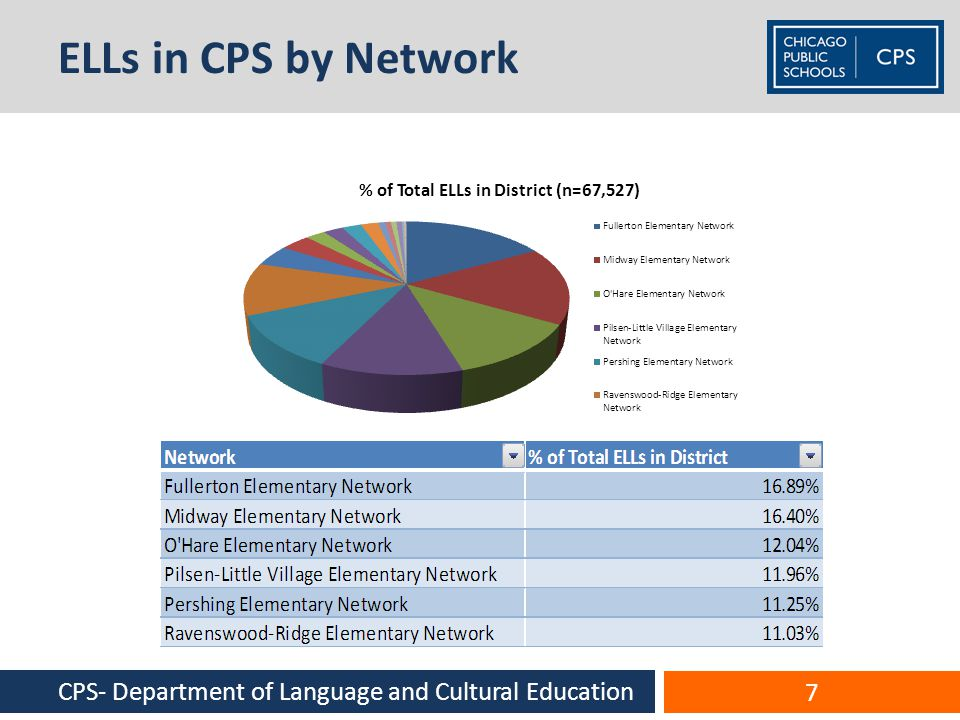 ELLs in CPS by Network CPS- Department of Language and Cultural Education 7
