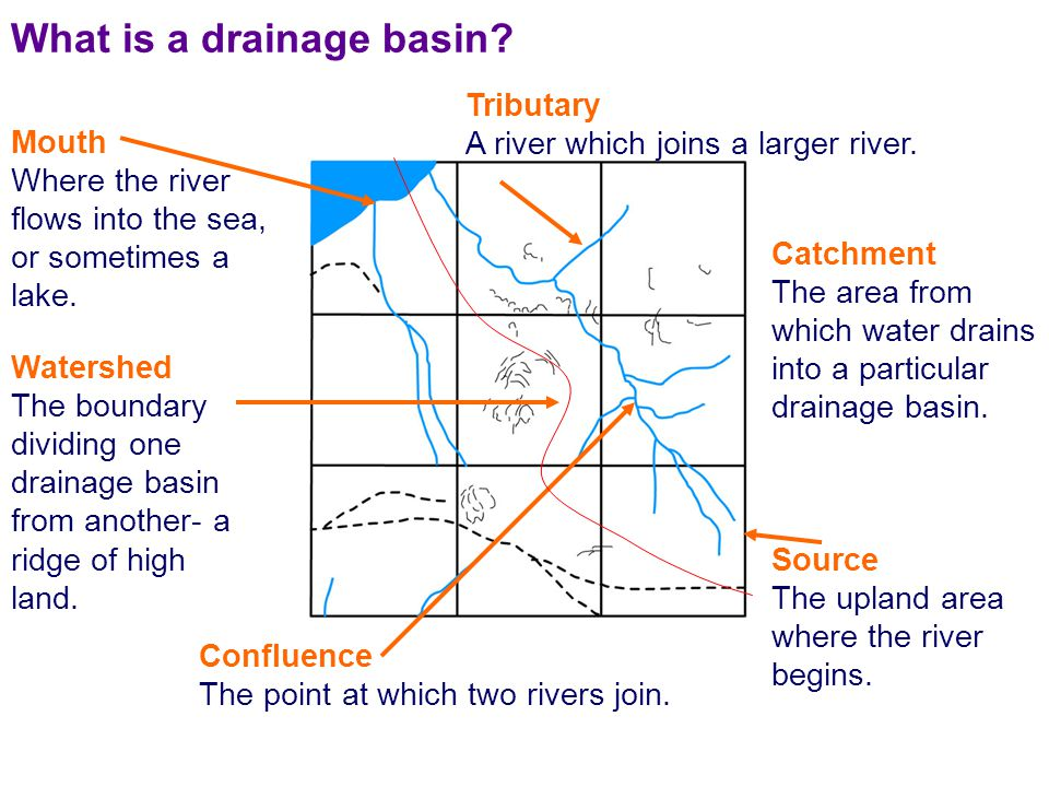 Catchment The area from which water drains into a particular drainage basin.