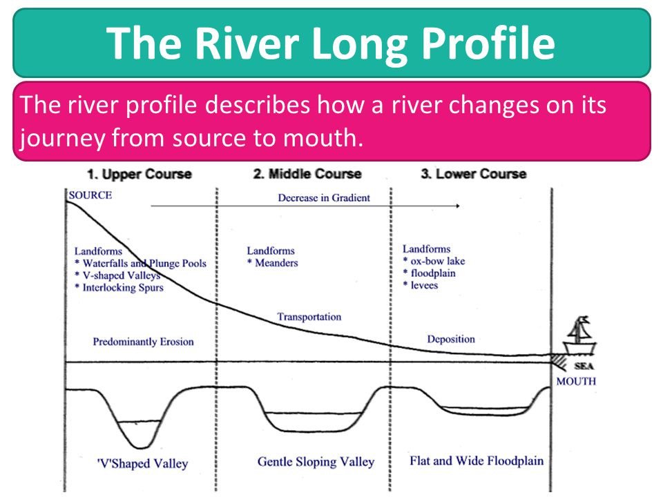 The River Long Profile The river profile describes how a river changes on its journey from source to mouth.